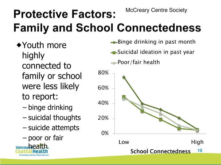 Protective Factors: