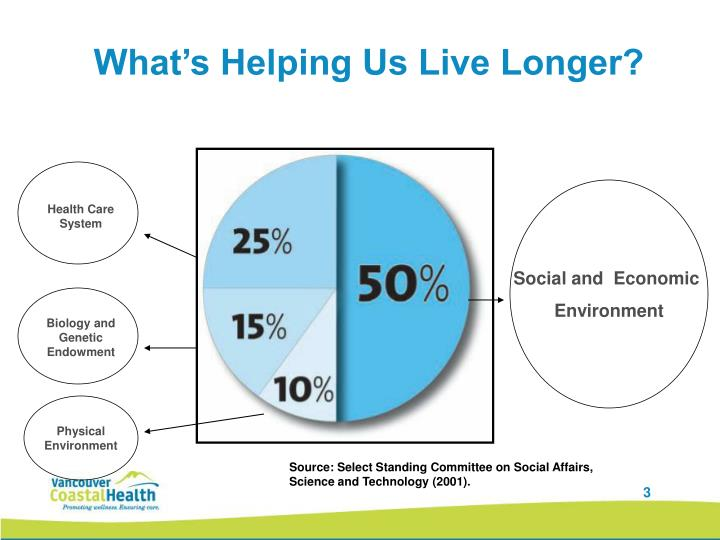 What's Helping Us Live Longer?