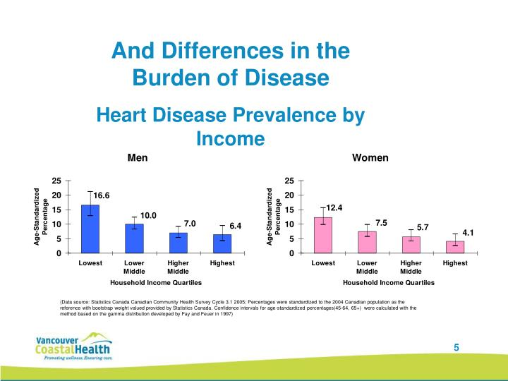 And Differences in the Burden of Disease