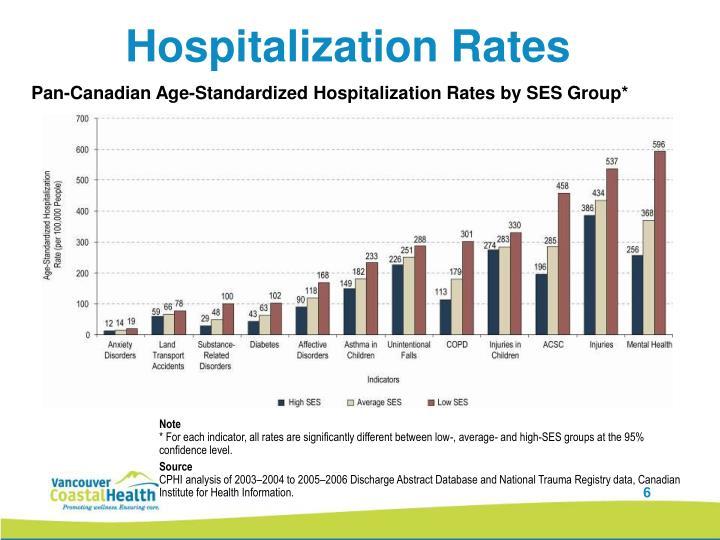 Hospitalization Rates