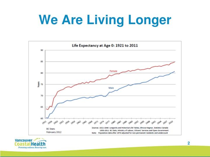 We Are Living Longer