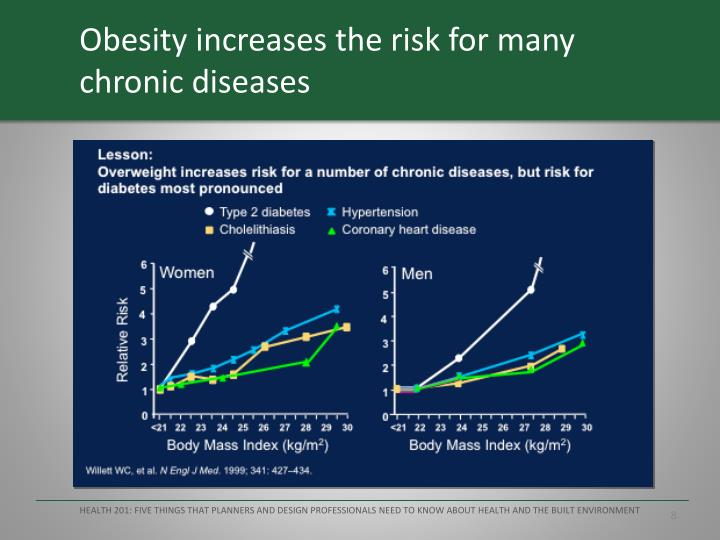 Obesity increases the risk for many chronic diseases