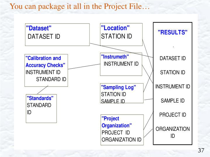 You can package it all in the Project File…