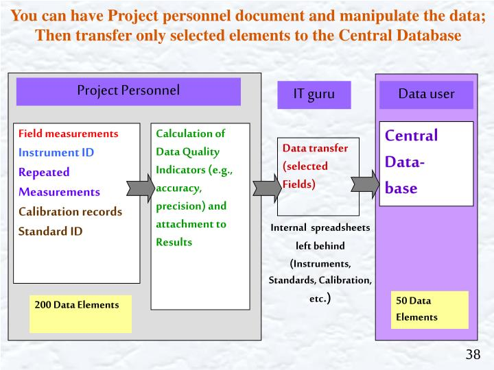 You can have Project personnel document and manipulate the data;
