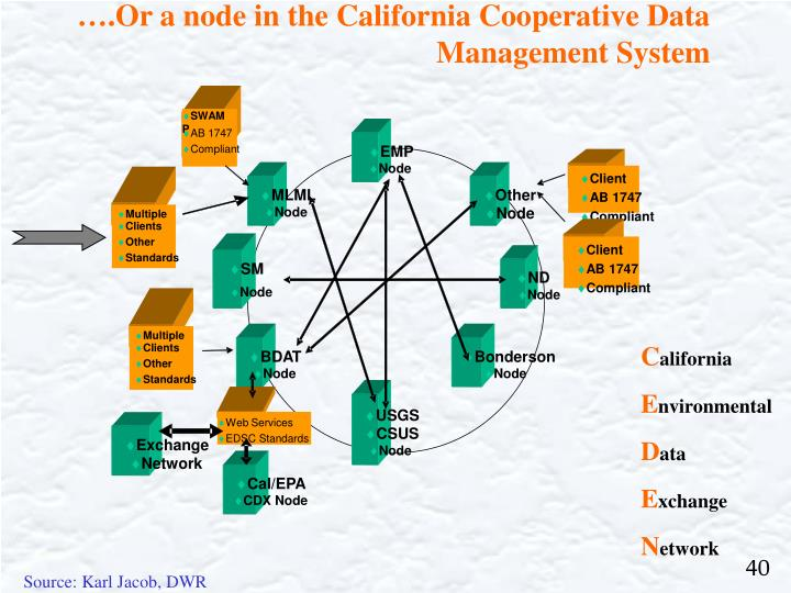 ….Or a node in the California Cooperative Data Management System