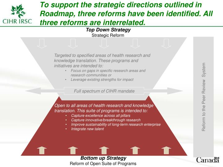 To support the strategic directions outlined in Roadmap, three reforms have been identified. All thr...