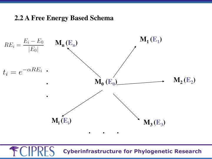 2.2 A Free Energy Based Schema