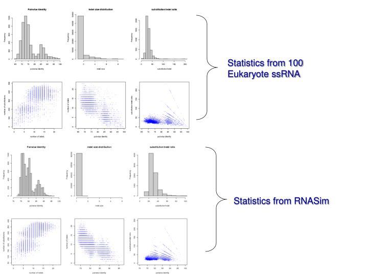 Statistics from 100 Eukaryote ssRNA