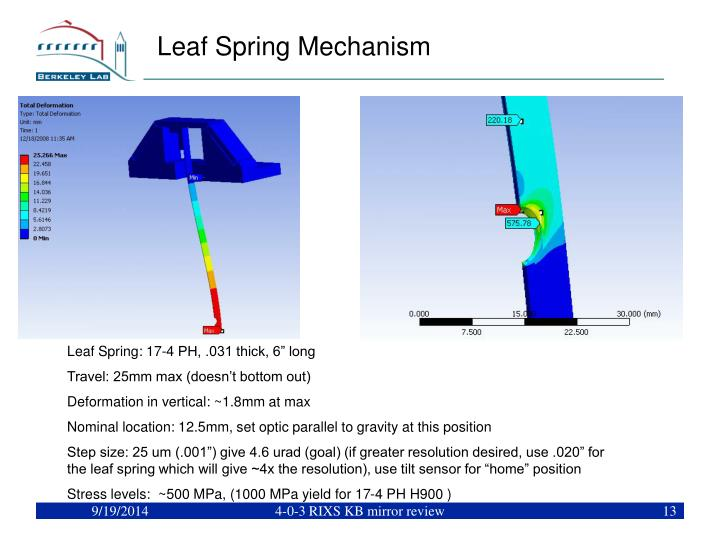 Leaf Spring Mechanism