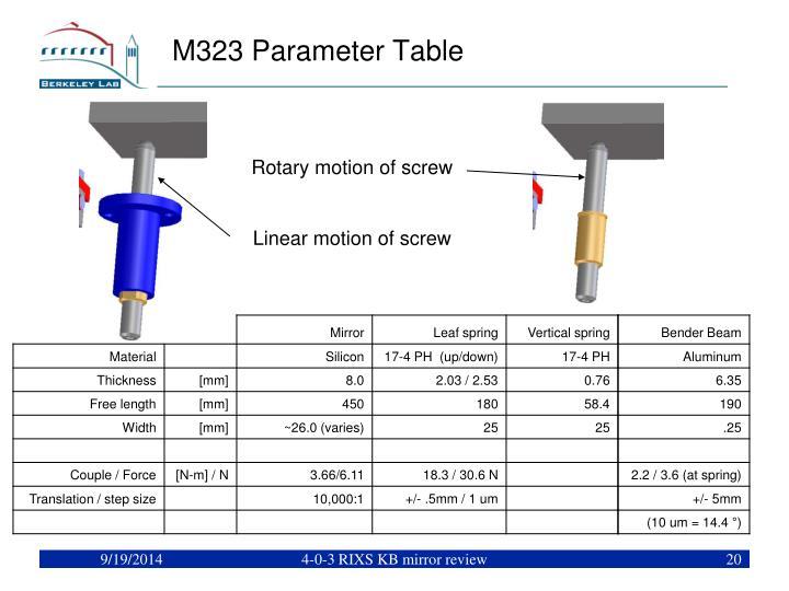 M323 Parameter Table