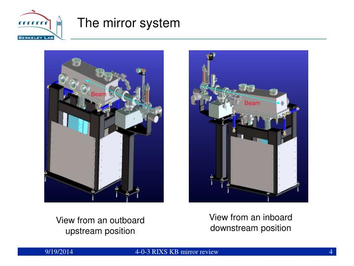 The mirror system