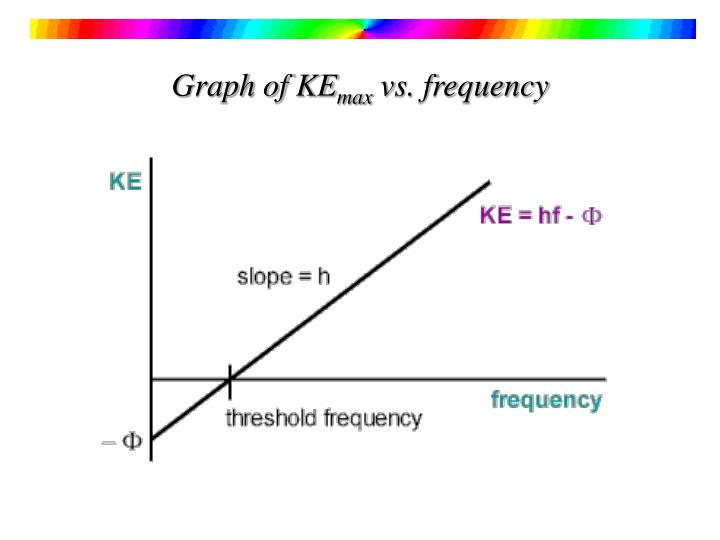 Graph of KE