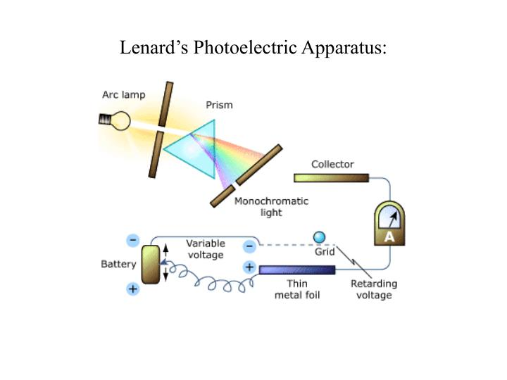 Lenard's Photoelectric Apparatus: