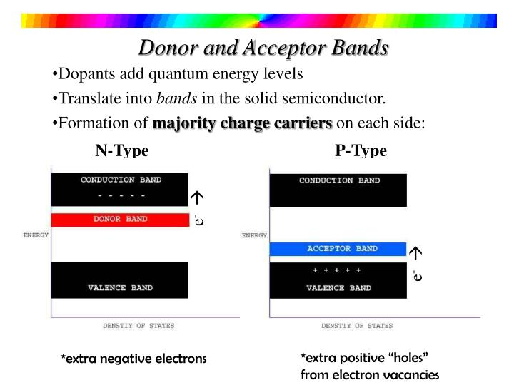 Donor and Acceptor Bands