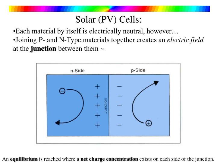 Solar (PV) Cells: