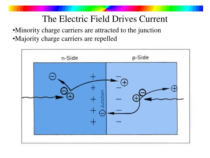 The Electric Field Drives Current