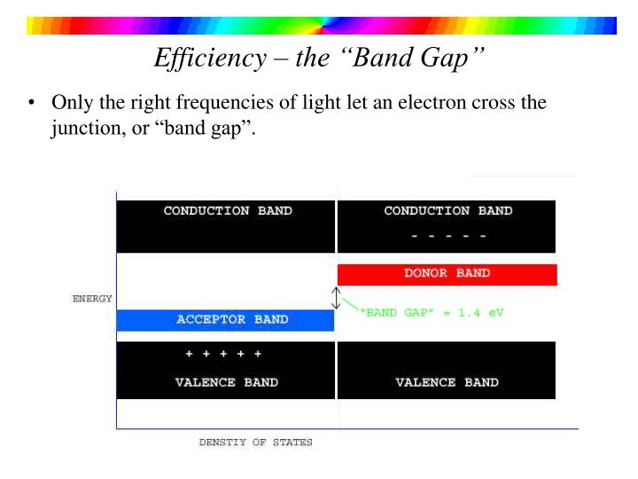"Efficiency – the ""Band Gap"""