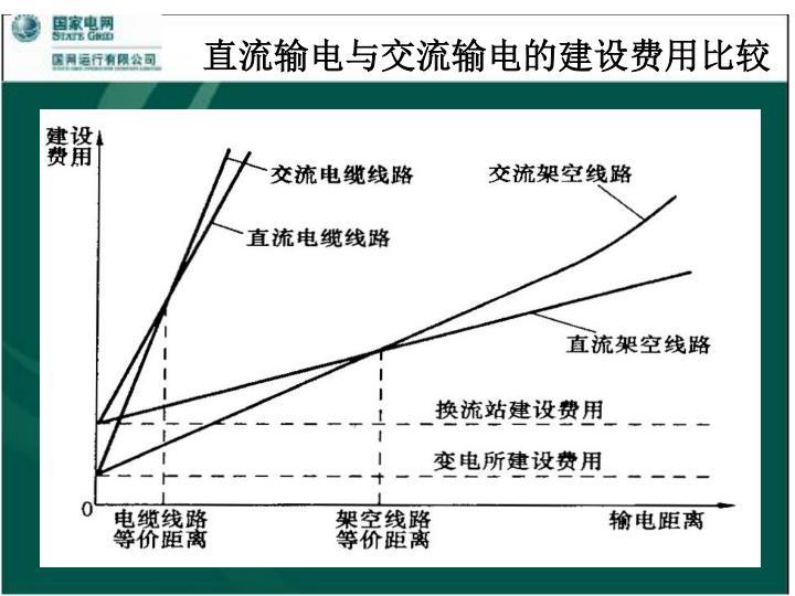 直流输电与交流输电的建设费用比较