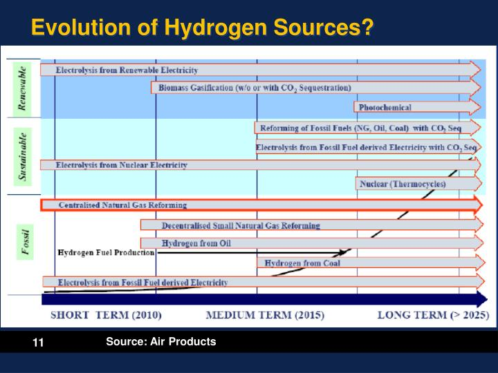 hydrogen as a source of energy essay Electricity—from the grid or from renewable sources produce hydrogen in the longer term, solar energy and biomass hydrogen production » hydrogen resources.