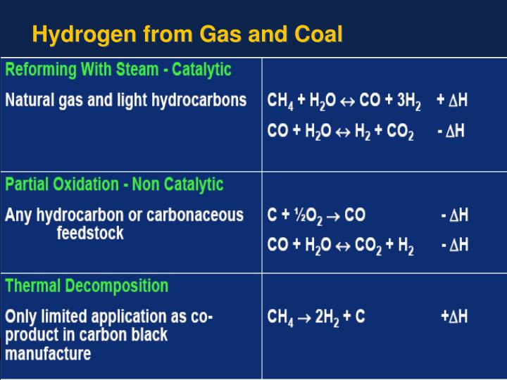 Hydrogen Gas What Is Hydrogen Gas Used For