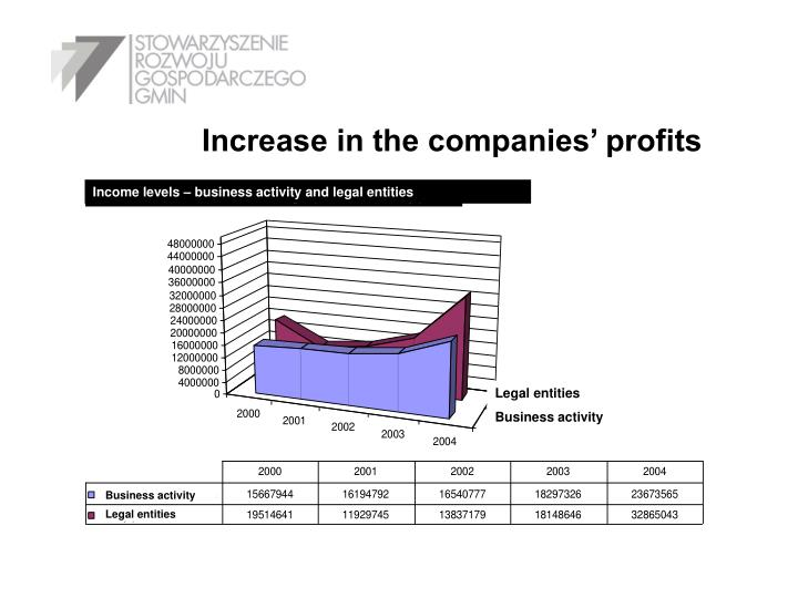 Increase in the companies' profits