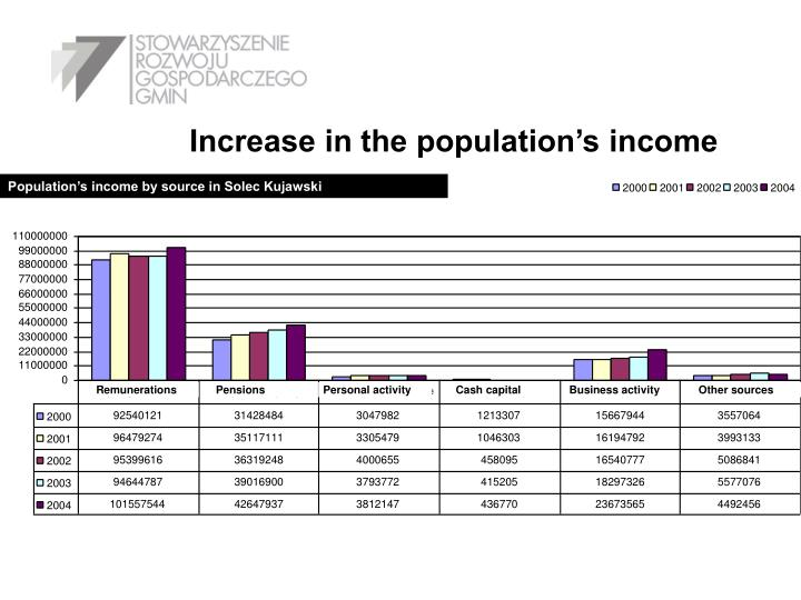 Increase in the population's income