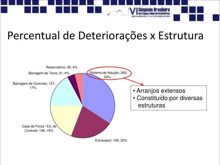 Percentual de Deteriorações x Estrutura