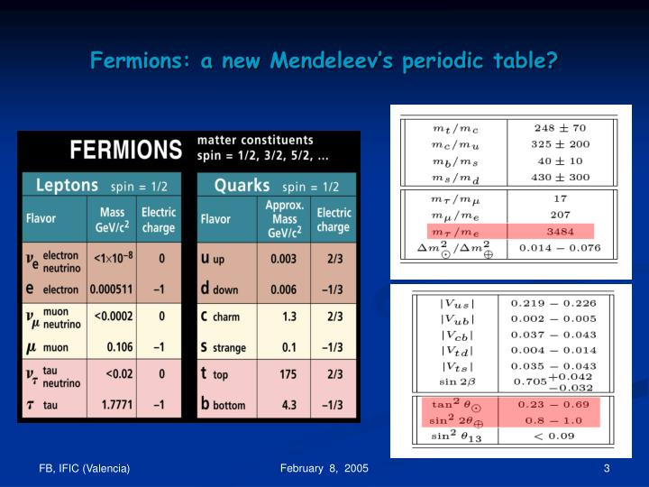 Fermions a new mendeleev s periodic table