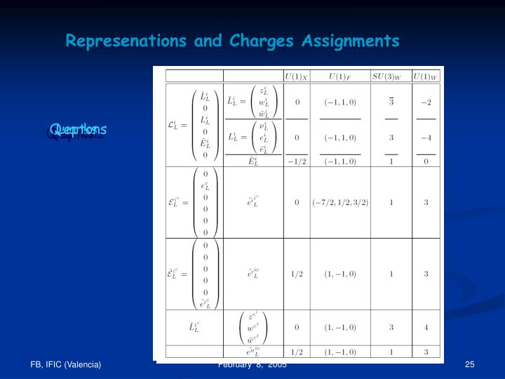 Represenations and Charges Assignments