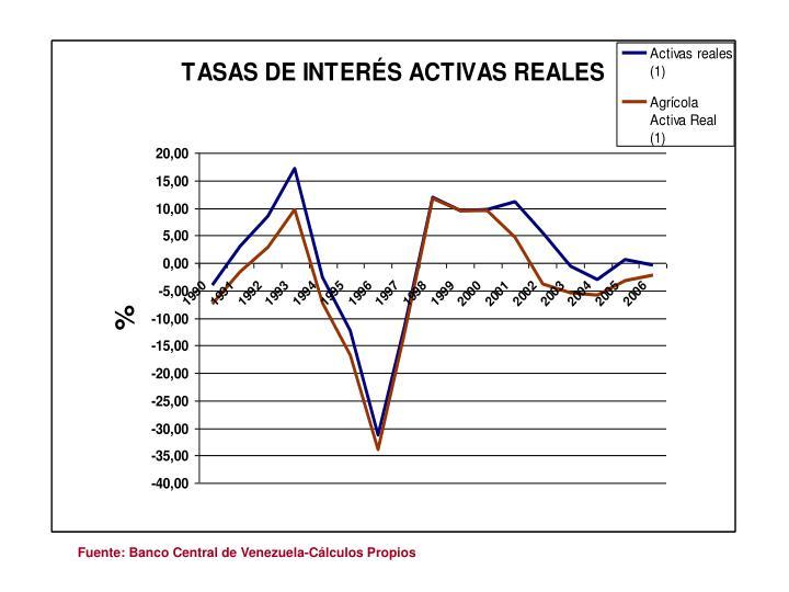 Fuente: Banco Central de Venezuela-Cálculos Propios