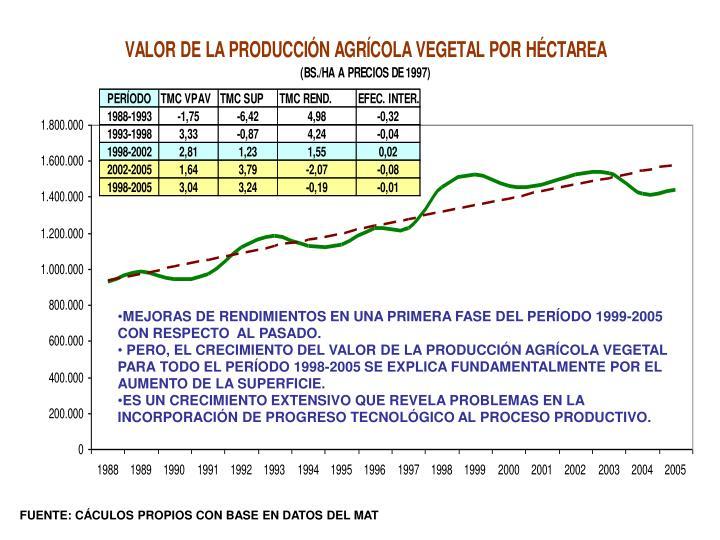 MEJORAS DE RENDIMIENTOS EN UNA PRIMERA FASE DEL PERÍODO 1999-2005 CON RESPECTO  AL PASADO.