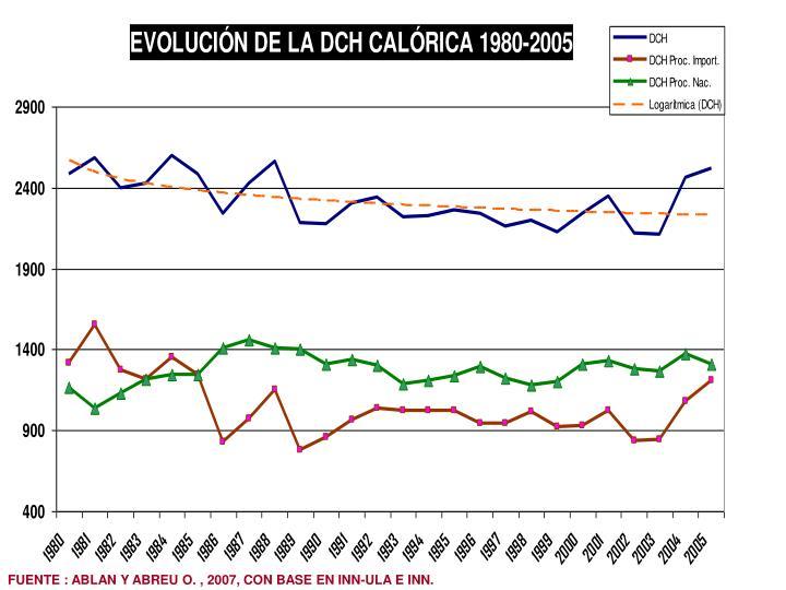 FUENTE : ABLAN Y ABREU O. , 2007, CON BASE EN INN-ULA E INN.