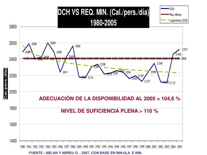 ADECUACIÓN DE LA DISPONIBILIDAD AL 2005 = 104,6 %