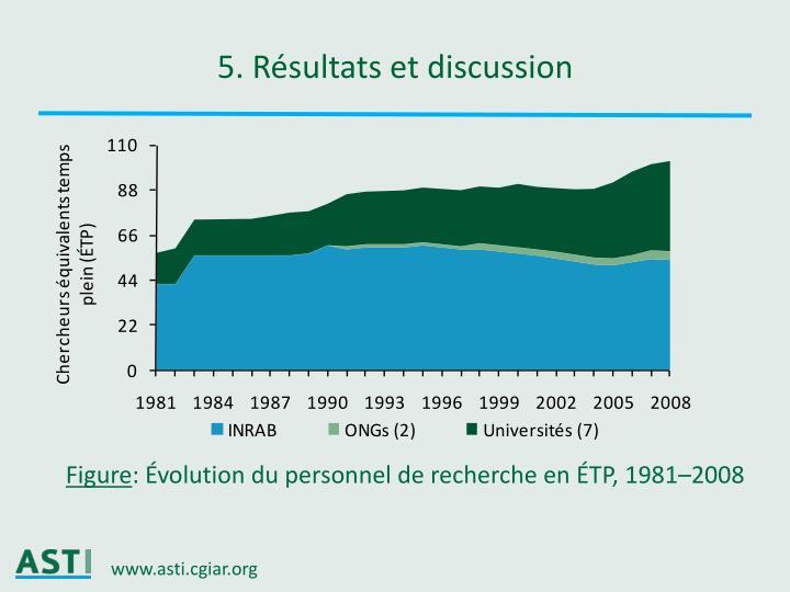 Ppt point sur la recherche agricole du secteur public au for Definition du produit interieur brut