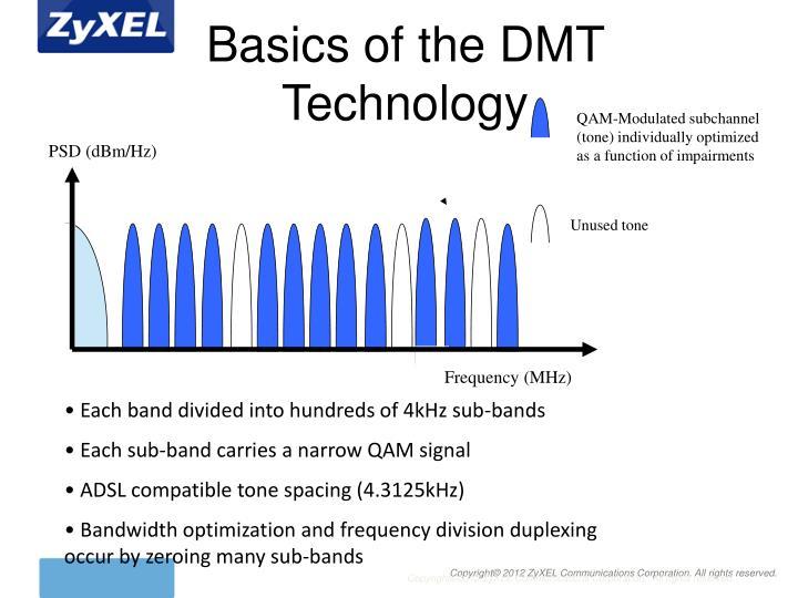 PSD (dBm/Hz)