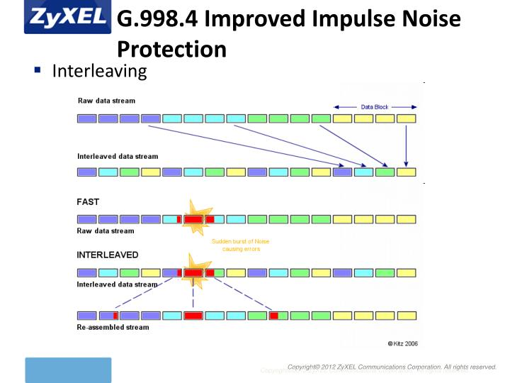 G.998.4 Improved Impulse Noise Protection