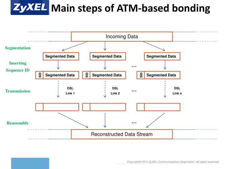 Main steps of ATM-based bonding