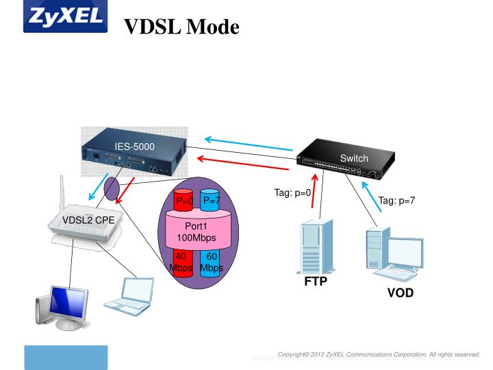 VDSL Mode