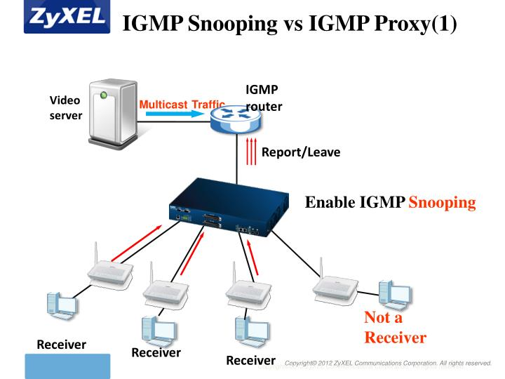 IGMP Snooping vs IGMP Proxy(1)