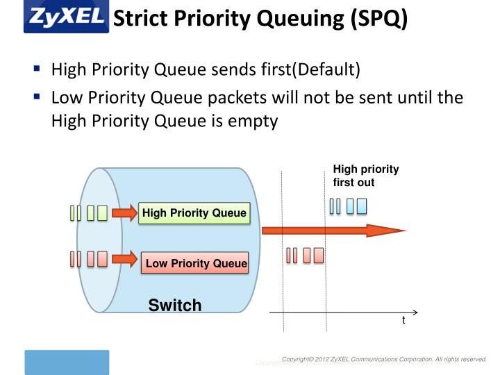 Strict Priority Queuing (SPQ)