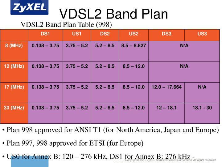 VDSL2 Band Plan