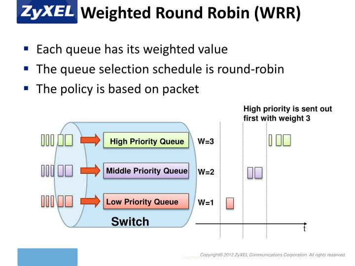 Weighted Round Robin (WRR)