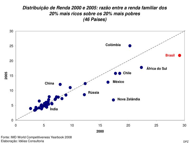 Fonte: IMD World Competitiveness Yearbook 2008