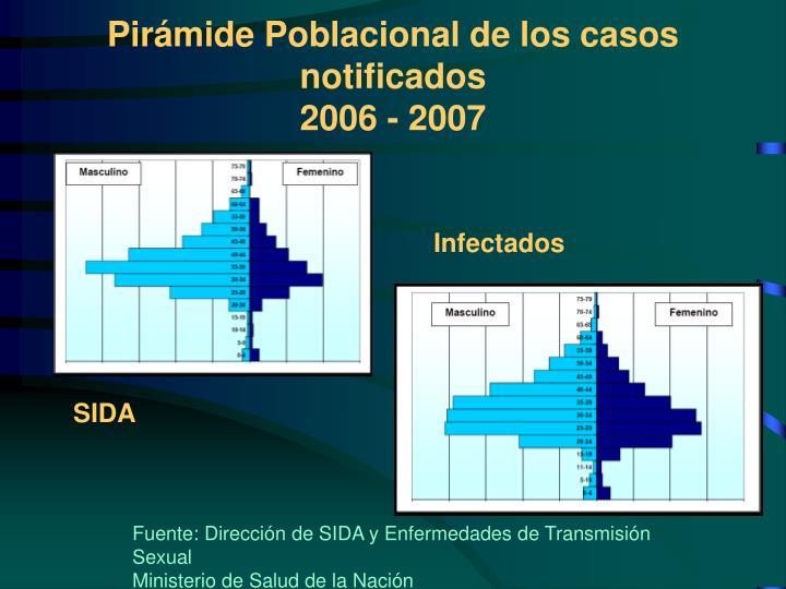 Pirámide Poblacional de los casos notificados