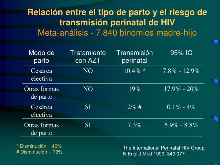 Relación entre el tipo de parto y el riesgo de transmisión perinatal de HIV
