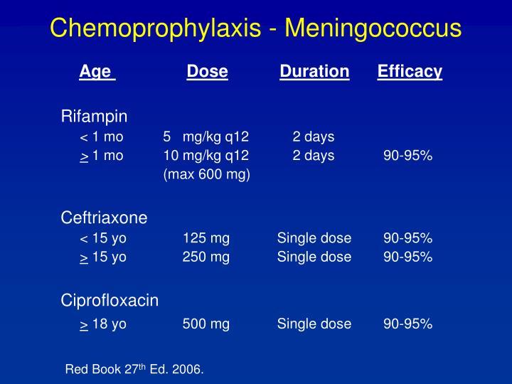 Chemoprophylaxis - Meningococcus