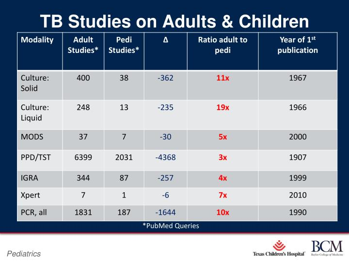 TB Studies on Adults & Children