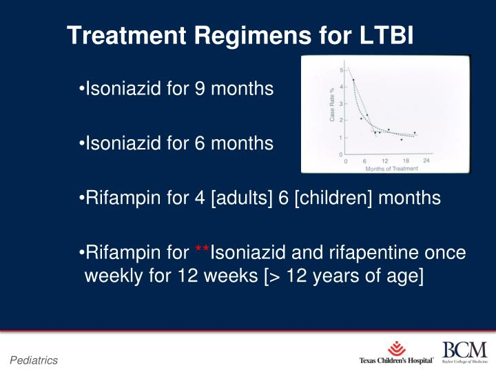 Treatment Regimens for LTBI