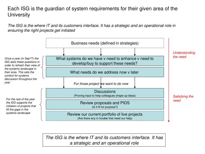Each ISG is the guardian of system requirements for their given area of the University