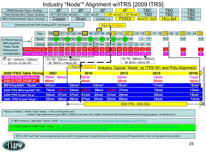 "Industry ""Node""* Alignment w/ITRS [2009 ITRS]"